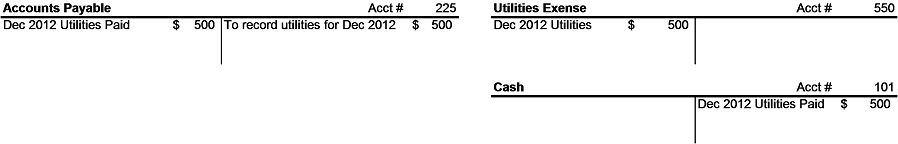 Accounts Payable Example