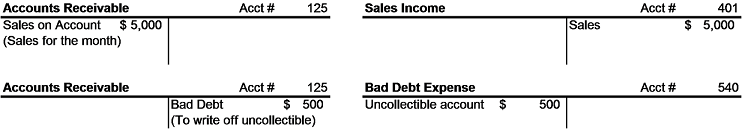 Accounts Receivable Uncollectable Example
