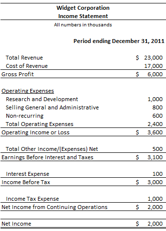 Income Statement Introduction - Accounting