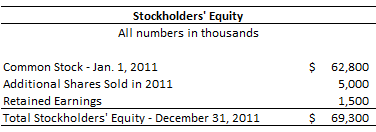 Stockholders' Equity Example