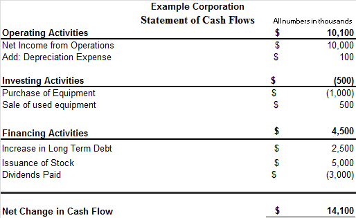 how to create a cash flow statement